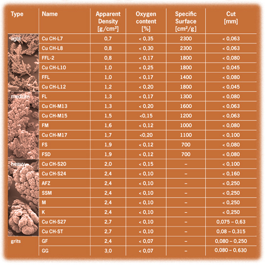 Electrolytic Copper Powders (dendritic) - Data table